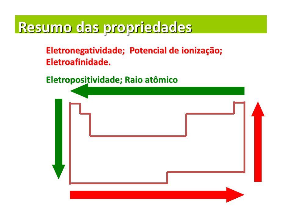 Resumo das propriedades