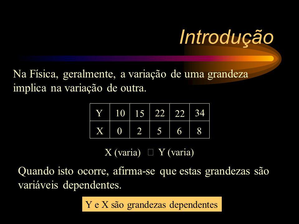 Introdução Na Física, geralmente, a variação de uma grandeza implica na variação de outra. Y. 10.