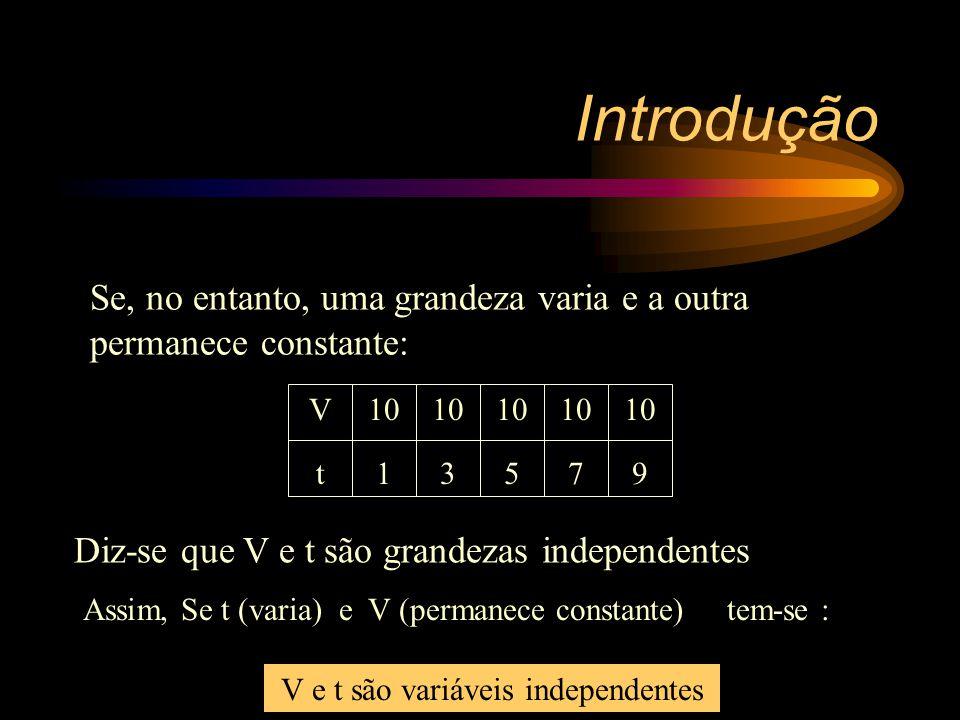 Introdução Se, no entanto, uma grandeza varia e a outra permanece constante: V. 10. 10. 10. 10.