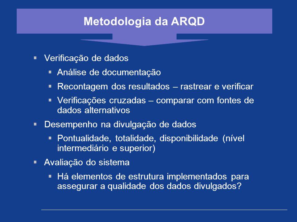 Metodologia da ARQD Verificação de dados Análise de documentação