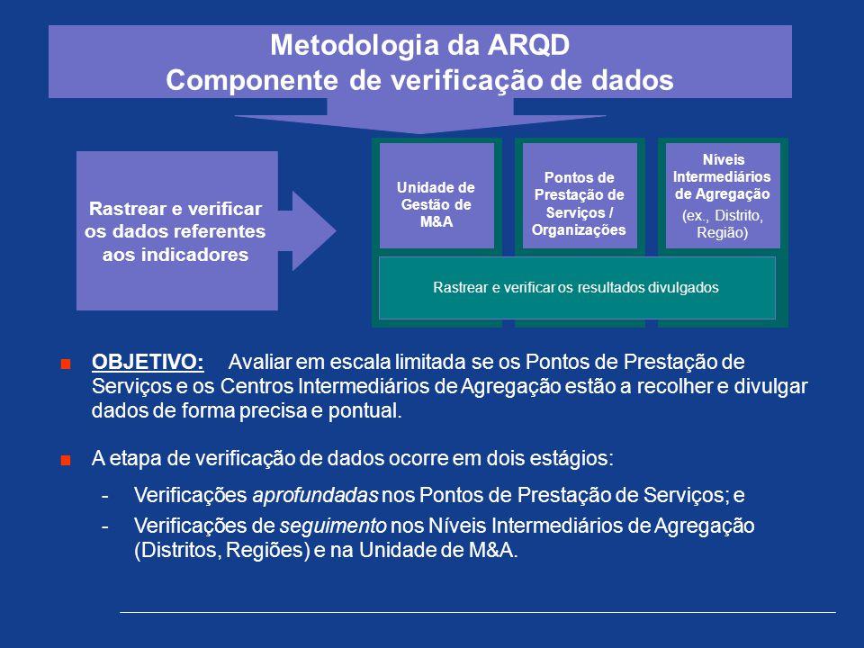 Metodologia da ARQD Componente de verificação de dados