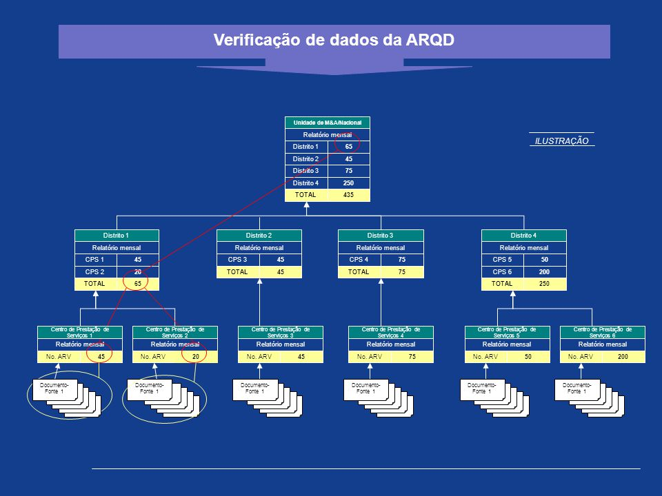 Verificação de dados da ARQD