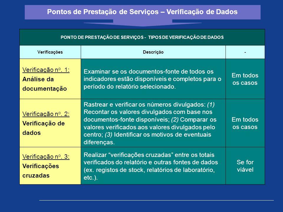 Pontos de Prestação de Serviços – Verificação de Dados