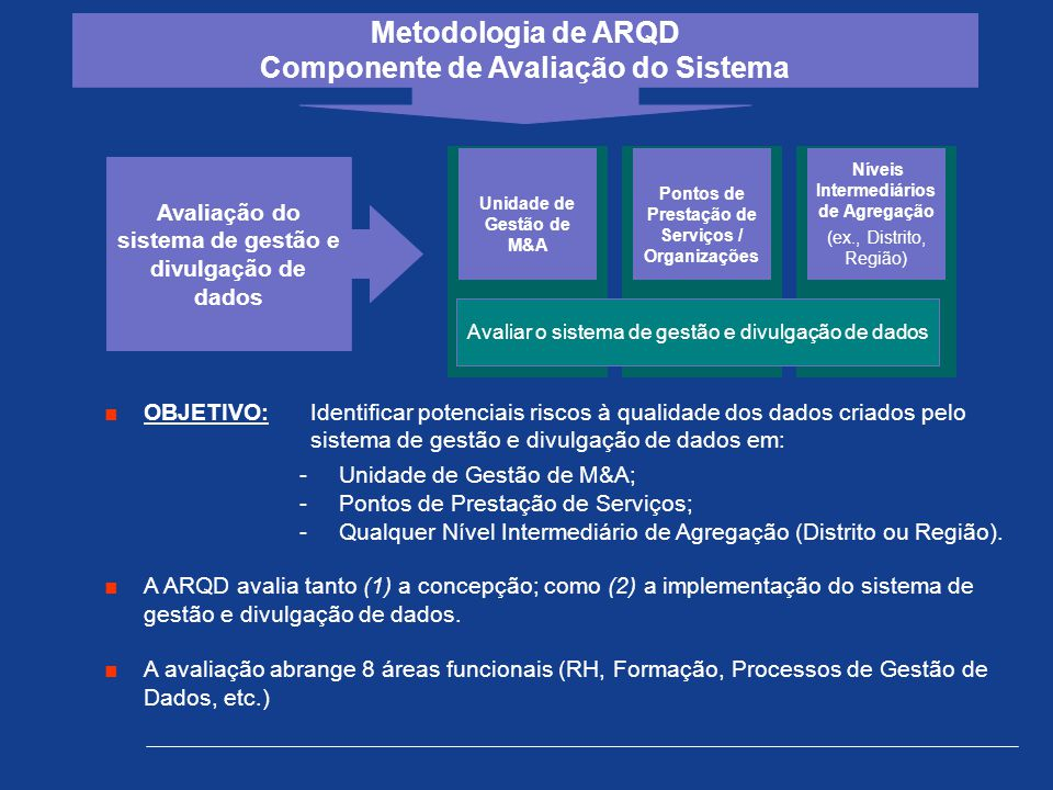 Metodologia de ARQD Componente de Avaliação do Sistema