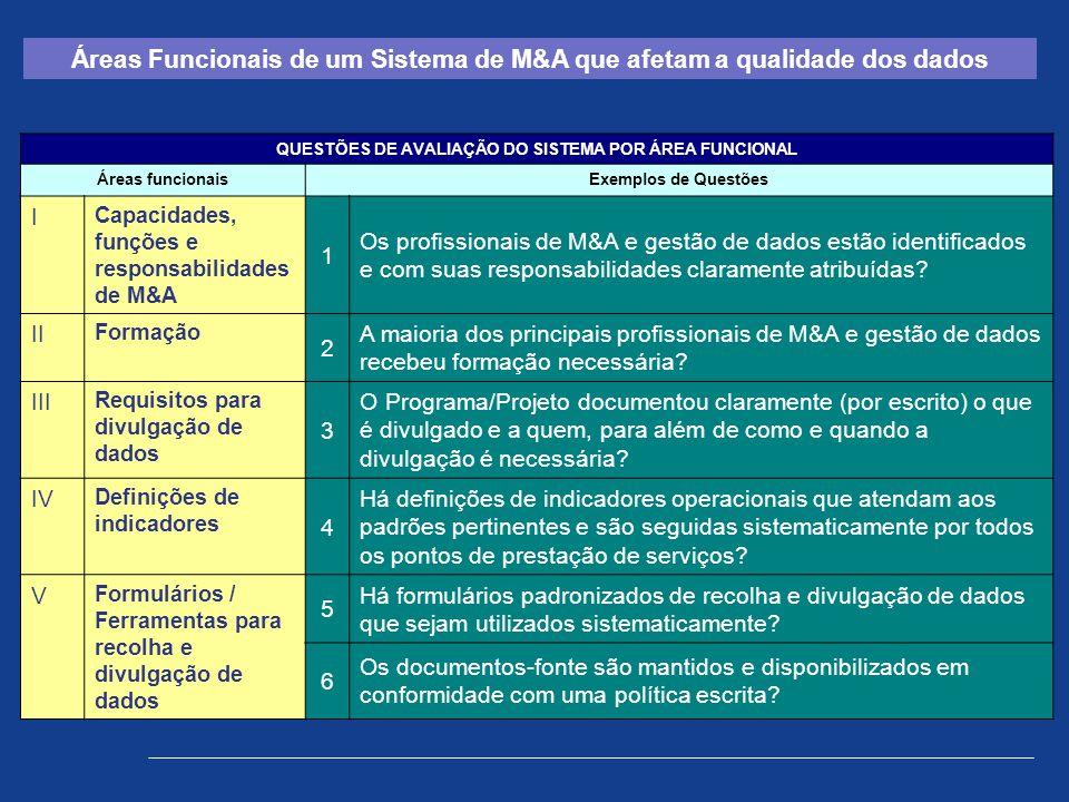 Áreas Funcionais de um Sistema de M&A que afetam a qualidade dos dados