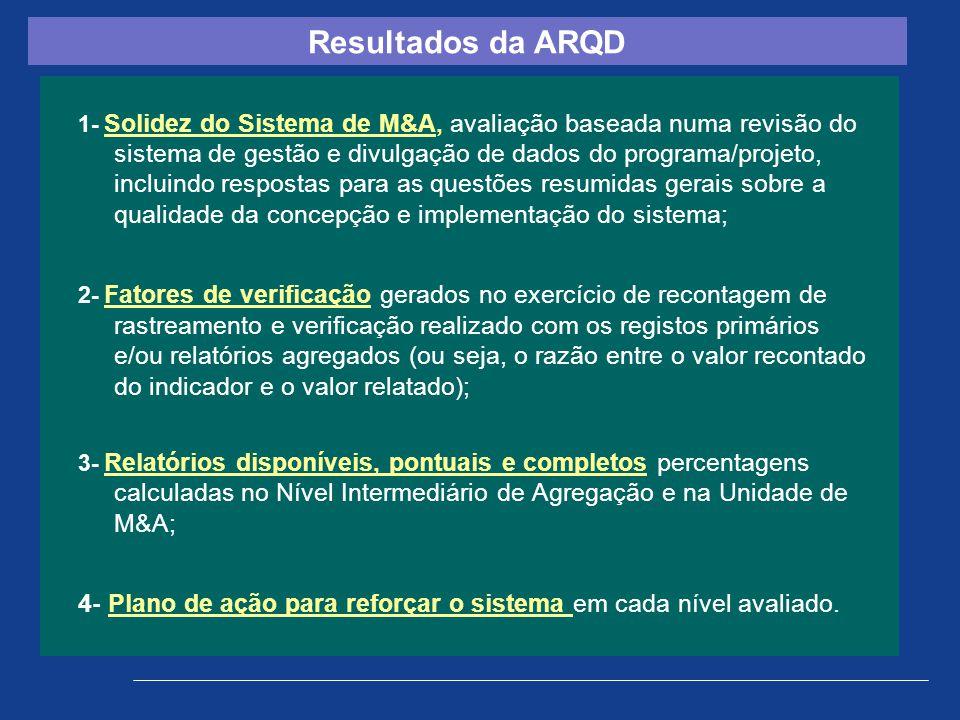 Resultados da ARQD