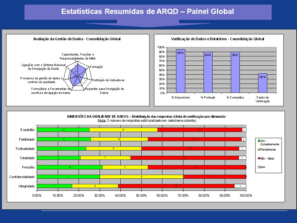 Estatísticas Resumidas de ARQD – Painel Global