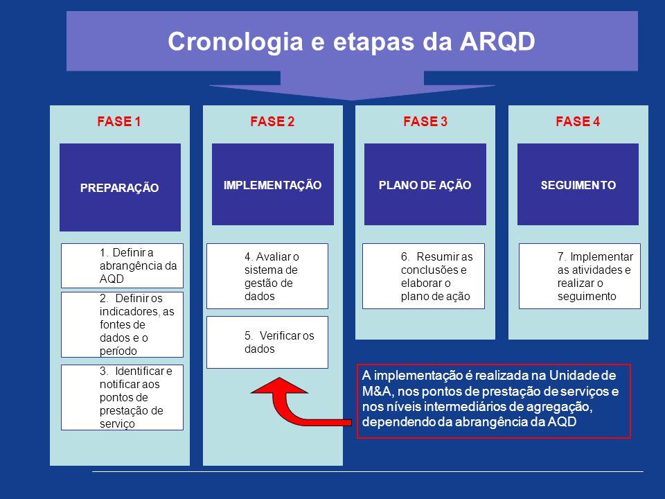 Cronologia e etapas da ARQD