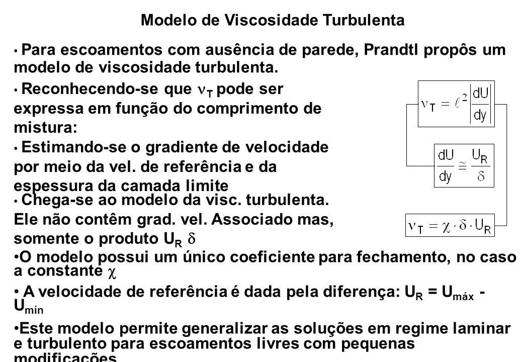 Modelo de Viscosidade Turbulenta