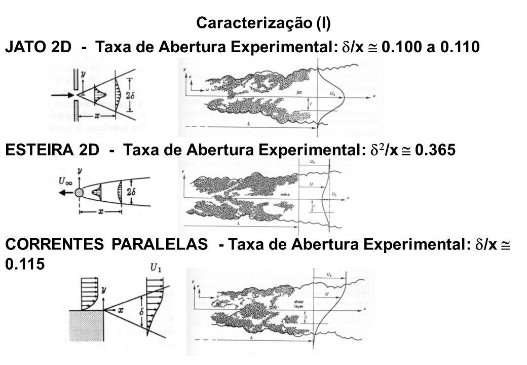 Caracterização (I) JATO 2D - Taxa de Abertura Experimental: d/x  0.100 a 0.110. ESTEIRA 2D - Taxa de Abertura Experimental: d2/x  0.365.