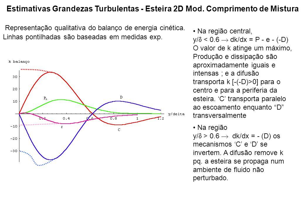 Estimativas Grandezas Turbulentas - Esteira 2D Mod