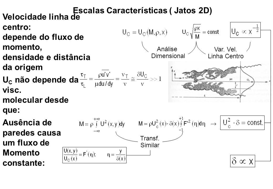 Escalas Características ( Jatos 2D)