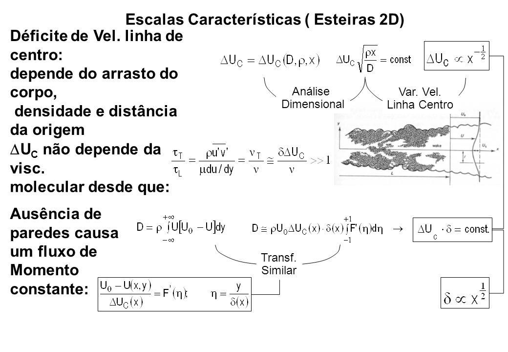 Escalas Características ( Esteiras 2D)