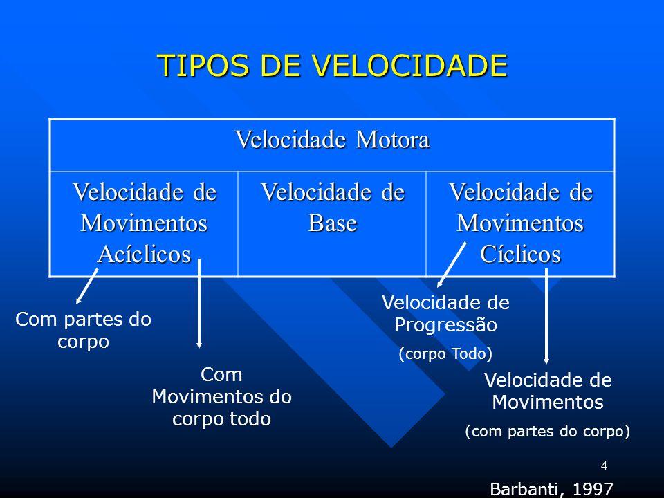 TIPOS DE VELOCIDADE Velocidade Motora