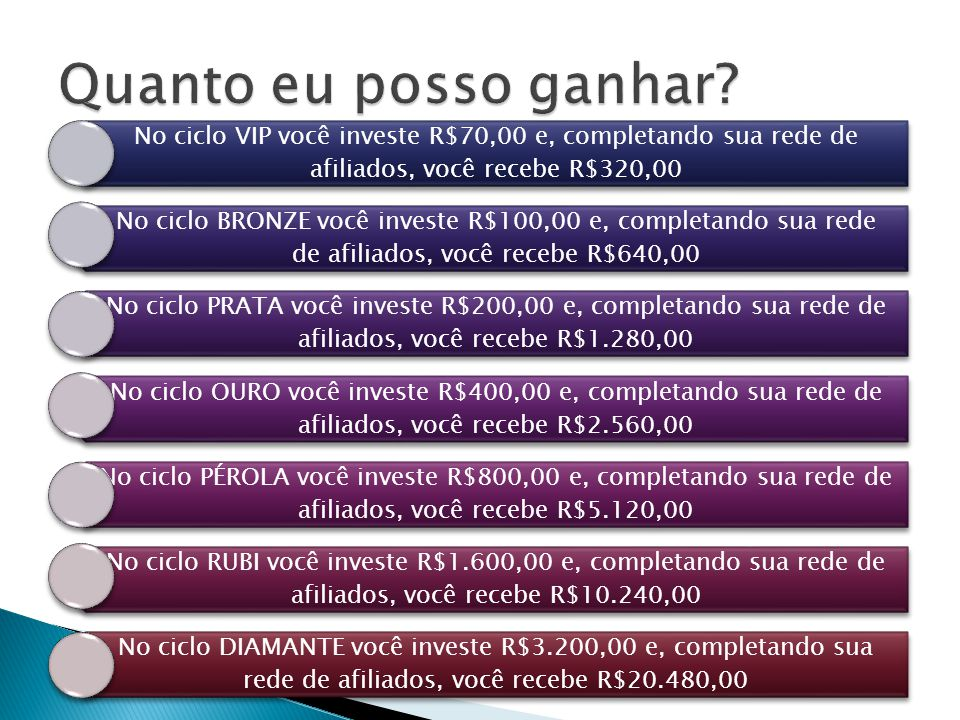 Quanto eu posso ganhar No ciclo VIP você investe R$70,00 e, completando sua rede de afiliados, você recebe R$320,00.