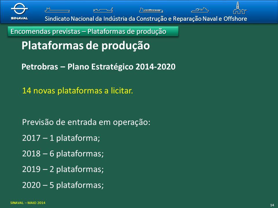 Encomendas previstas – Plataformas de produção