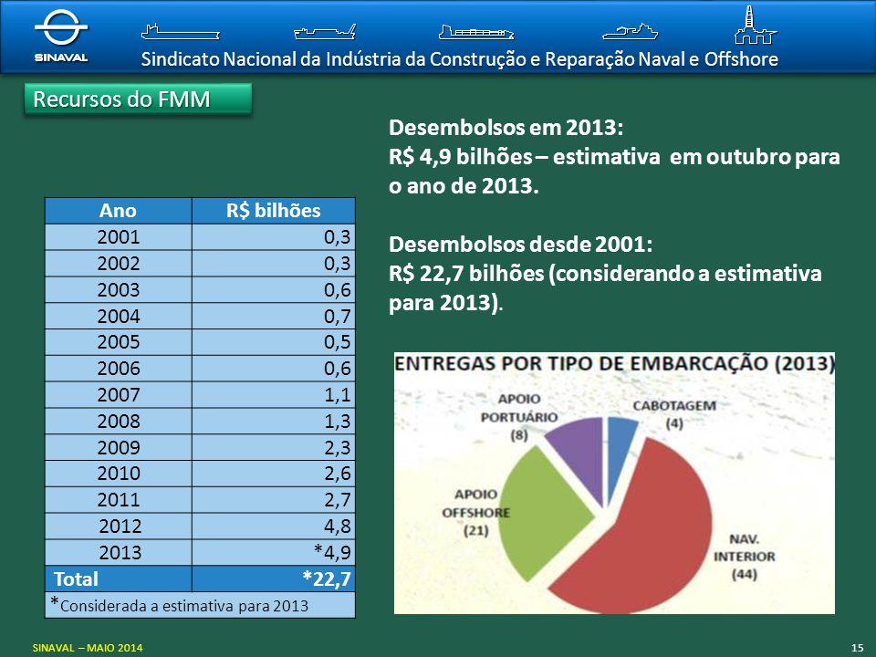 R$ 4,9 bilhões – estimativa em outubro para o ano de 2013.
