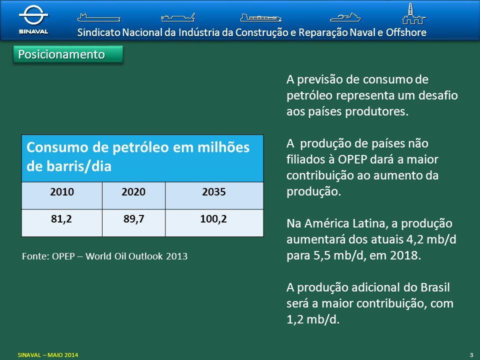 Consumo de petróleo em milhões de barris/dia