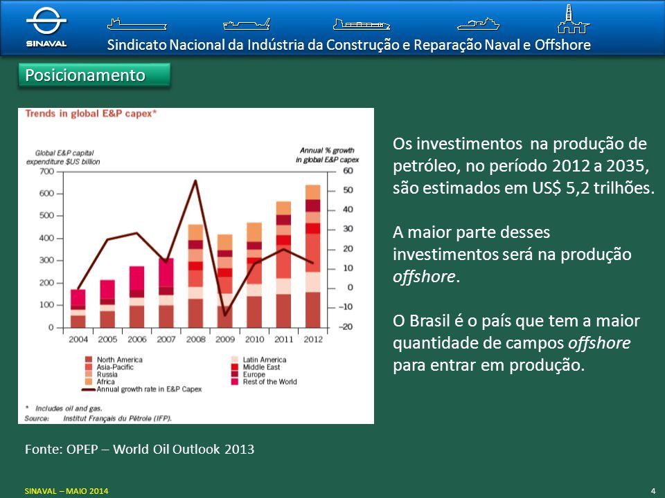 A maior parte desses investimentos será na produção offshore.