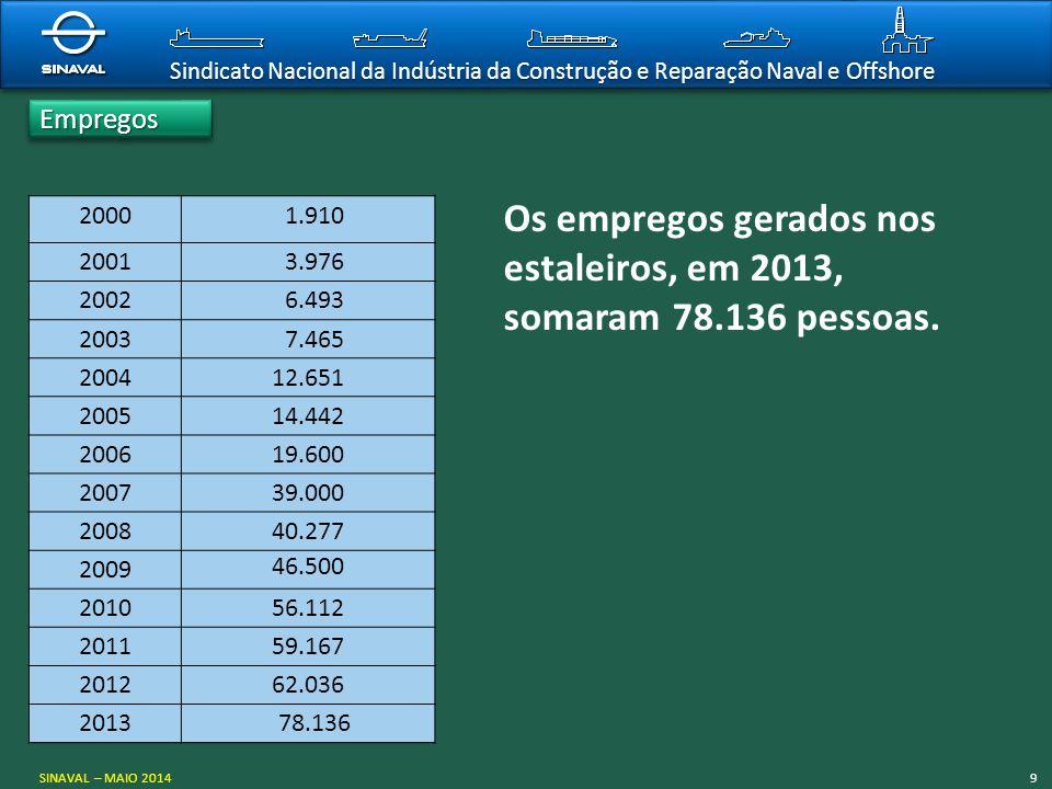Os empregos gerados nos estaleiros, em 2013, somaram 78.136 pessoas.