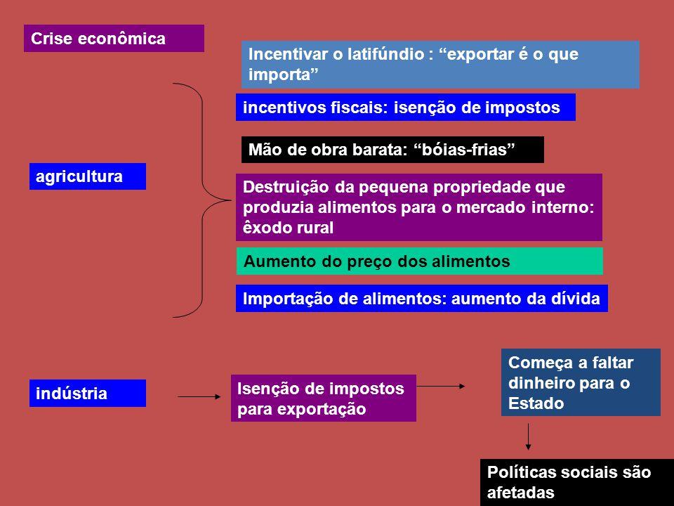Crise econômica Incentivar o latifúndio : exportar é o que importa incentivos fiscais: isenção de impostos.