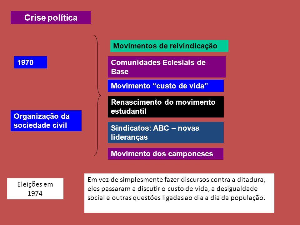 Crise política Movimentos de reivindicação 1970