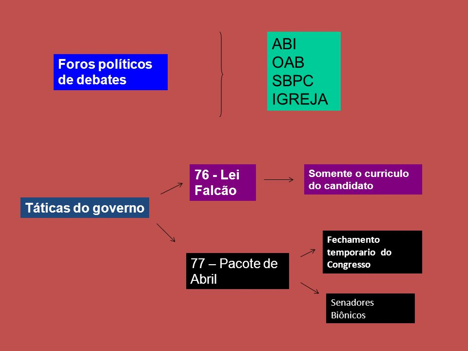 ABI OAB SBPC IGREJA Foros políticos de debates 76 - Lei Falcão