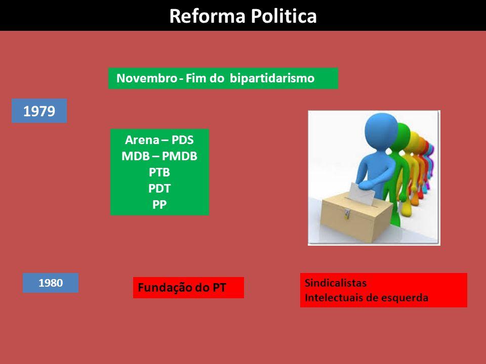 Reforma Politica 1979 Novembro - Fim do bipartidarismo Arena – PDS