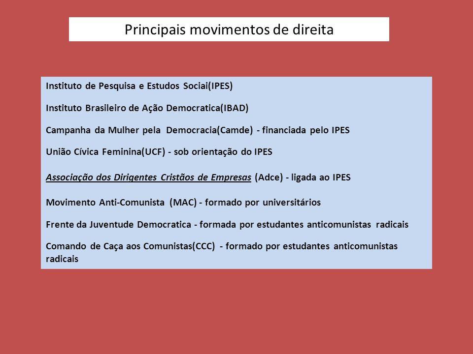 Principais movimentos de direita