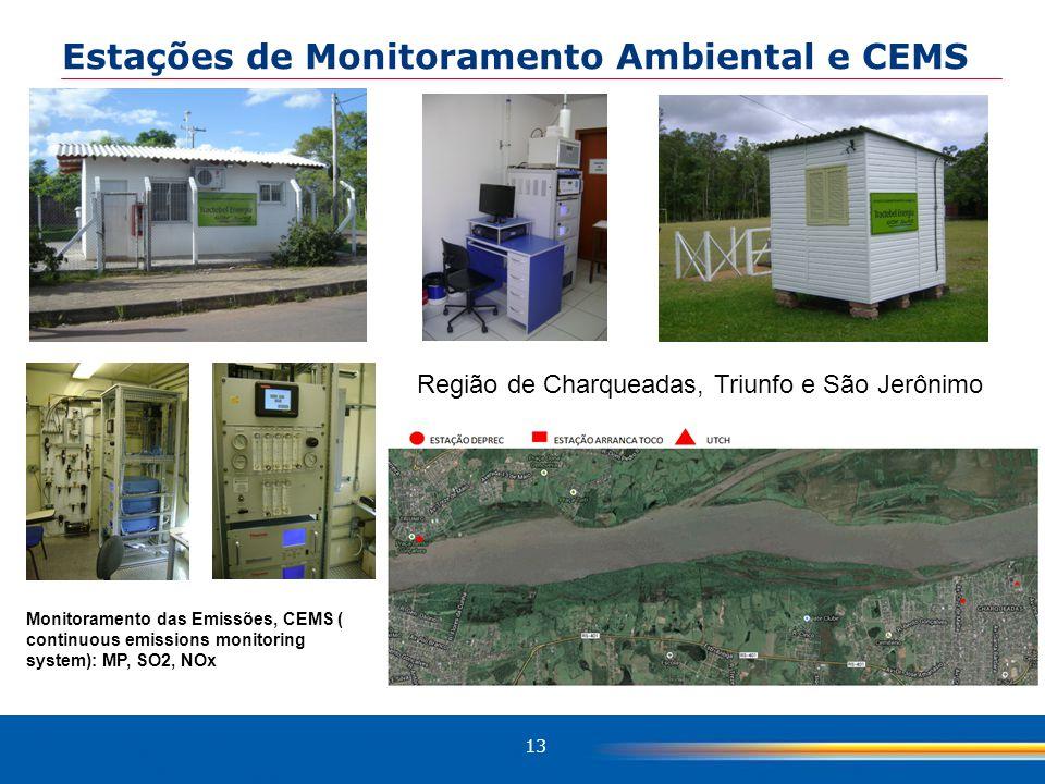 Estações de Monitoramento Ambiental e CEMS