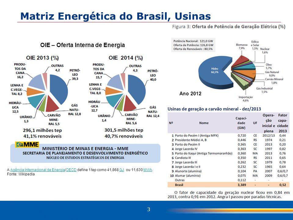 OIE – Oferta Interna de Energia