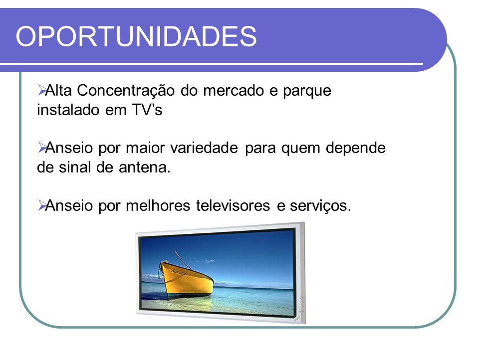 OPORTUNIDADES Alta Concentração do mercado e parque instalado em TV's