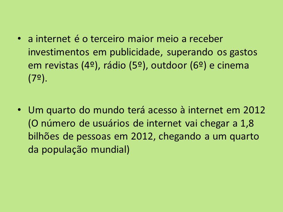 a internet é o terceiro maior meio a receber investimentos em publicidade, superando os gastos em revistas (4º), rádio (5º), outdoor (6º) e cinema (7º).