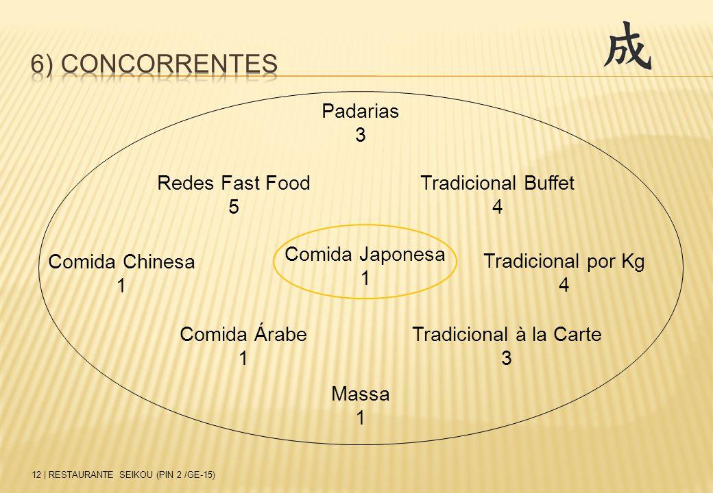 6) concorrentes Padarias 3 Redes Fast Food 5 Tradicional Buffet 4