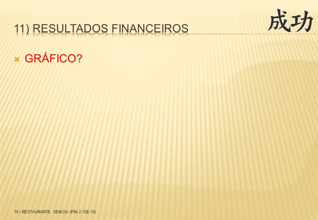 11) Resultados financeiros
