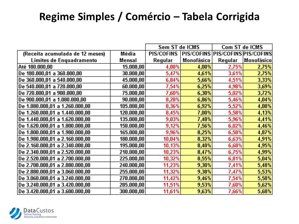 Regime Simples / Comércio – Tabela Corrigida