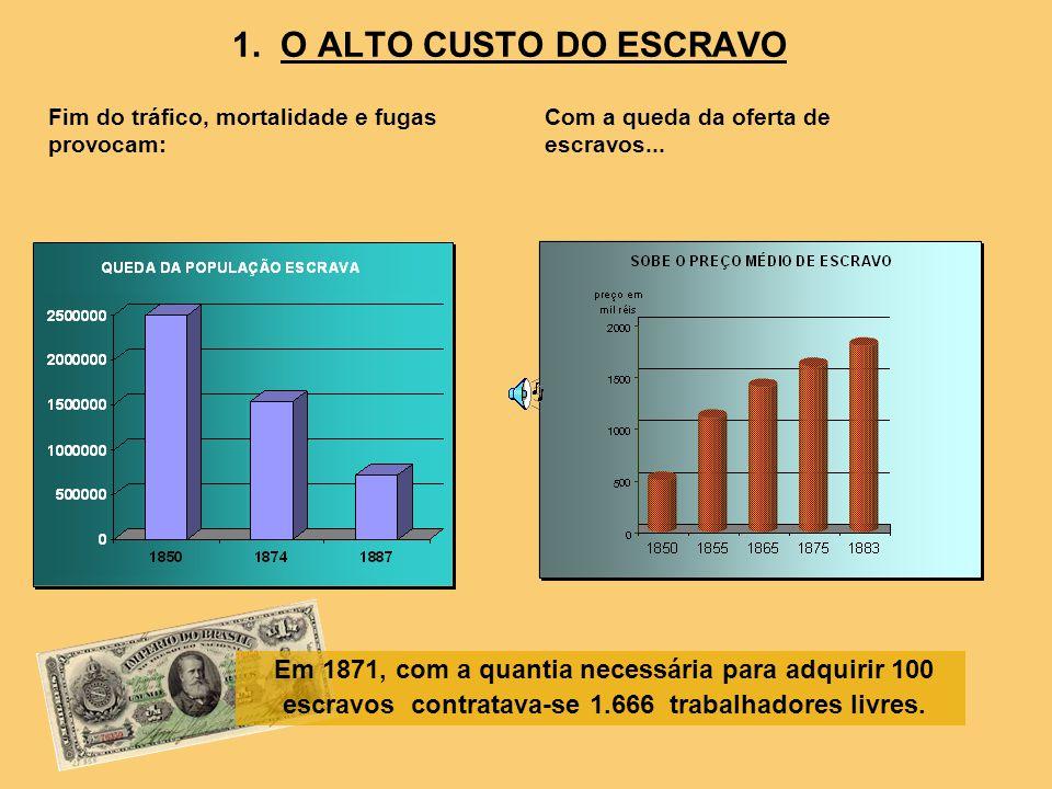 1. O ALTO CUSTO DO ESCRAVO Fim do tráfico, mortalidade e fugas provocam: Com a queda da oferta de escravos...