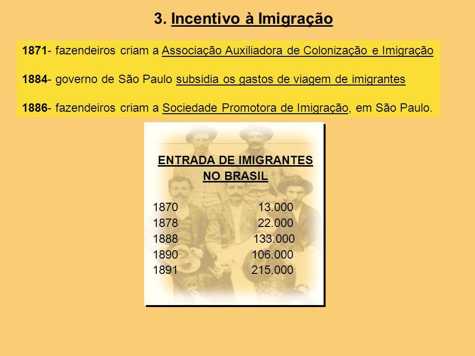 3. Incentivo à Imigração 1871- fazendeiros criam a Associação Auxiliadora de Colonização e Imigração.