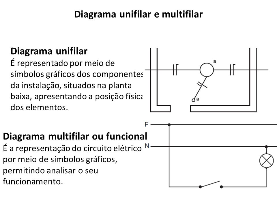 Diagrama unifilar e multifilar