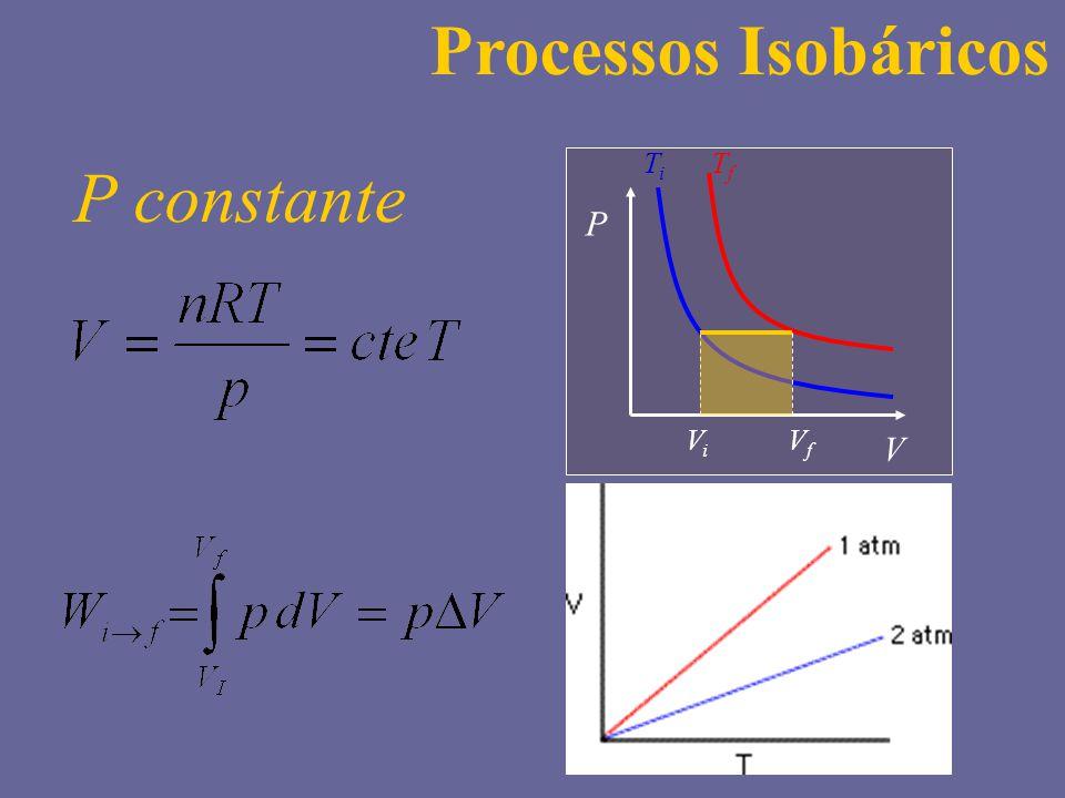 Processos Isobáricos P V Vi Vf Ti Tf P constante