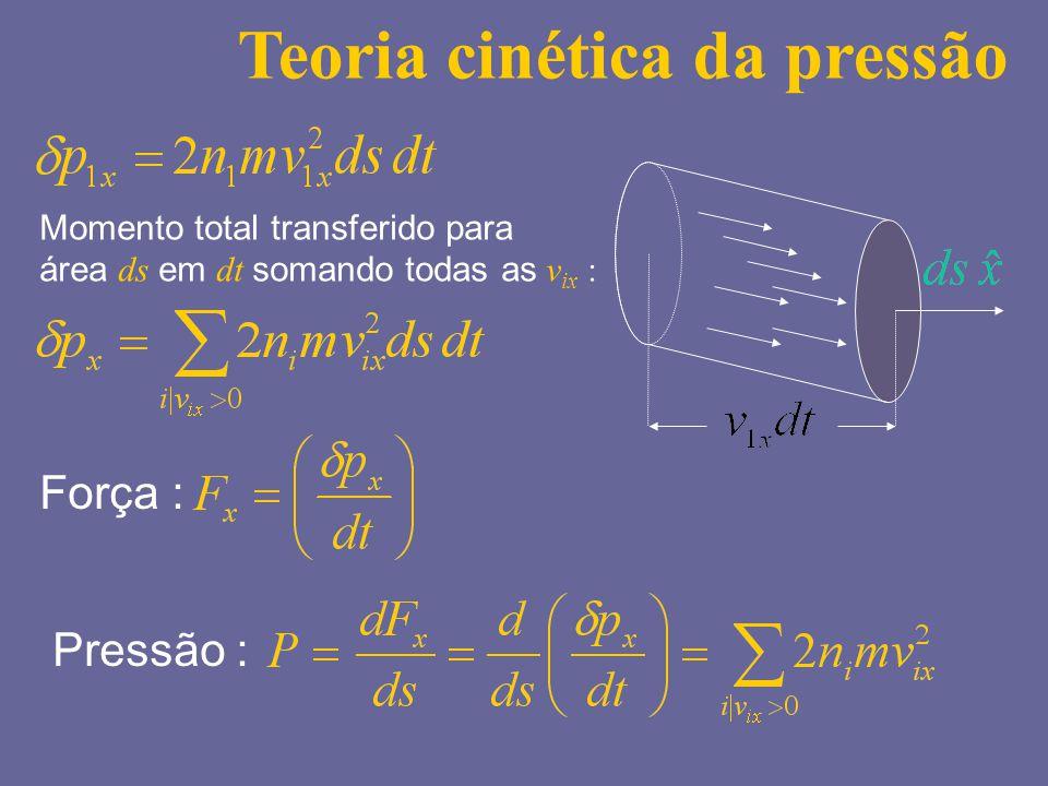 Teoria cinética da pressão