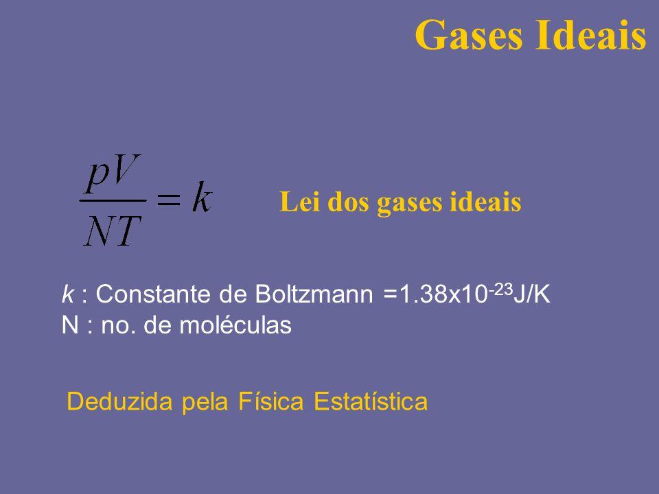 Gases Ideais Lei dos gases ideais