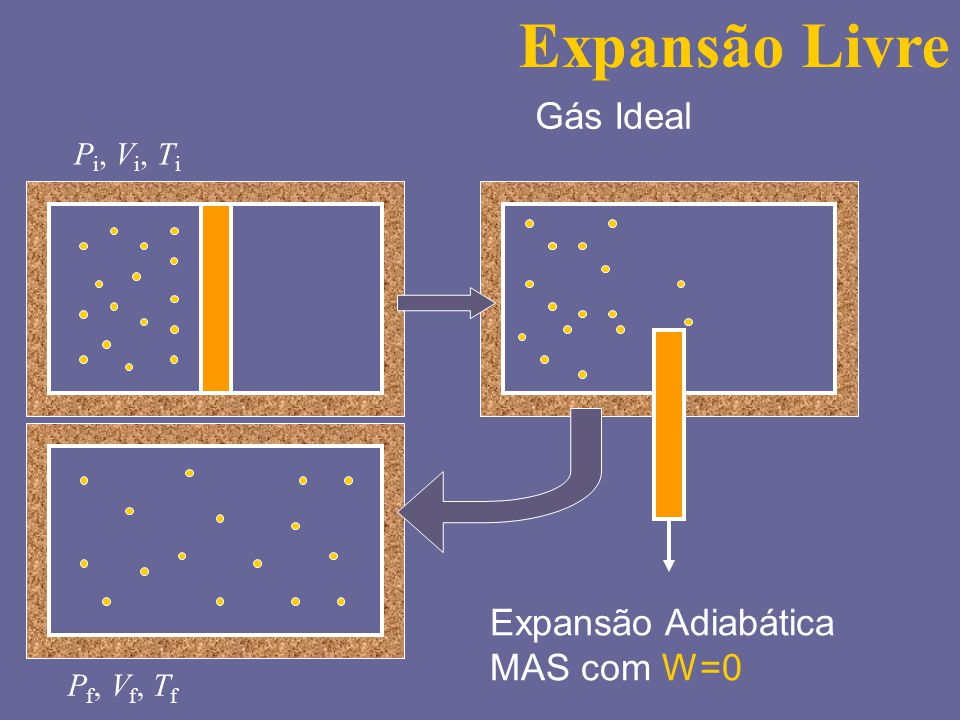 Expansão Livre Gás Ideal Expansão Adiabática MAS com W=0 Pi, Vi, Ti