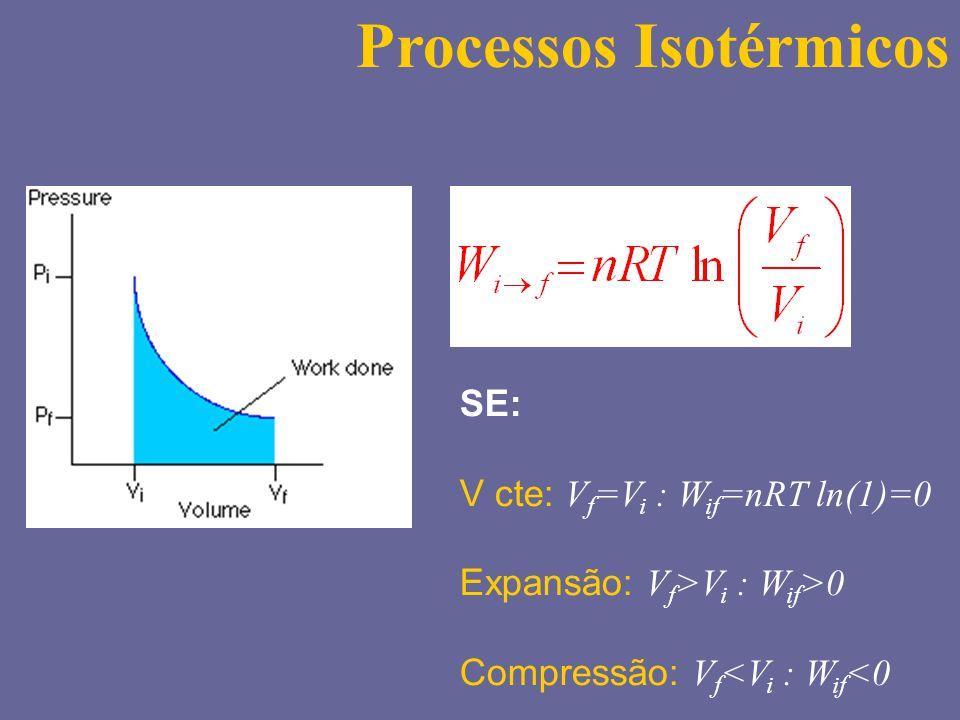 Processos Isotérmicos