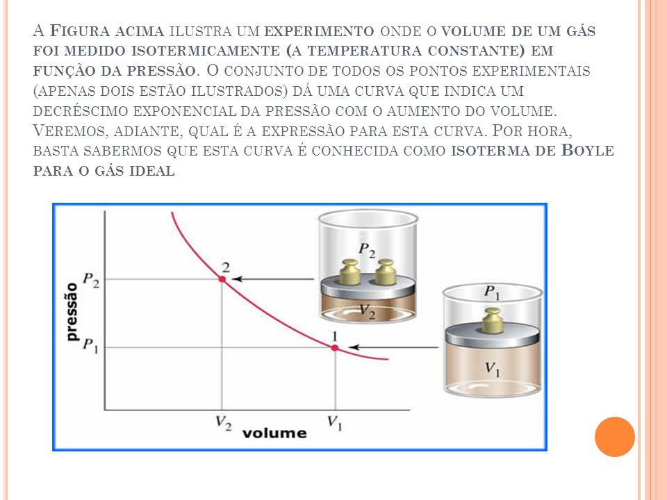 A Figura acima ilustra um experimento onde o volume de um gás foi medido isotermicamente (a temperatura constante) em função da pressão.