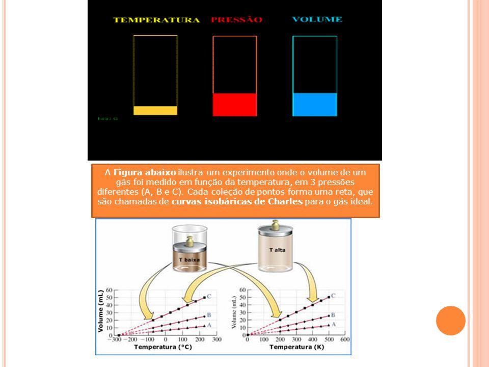 A Figura abaixo ilustra um experimento onde o volume de um gás foi medido em função da temperatura, em 3 pressões diferentes (A, B e C).