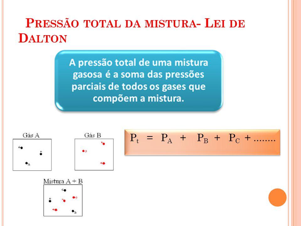 Pressão total da mistura- Lei de Dalton