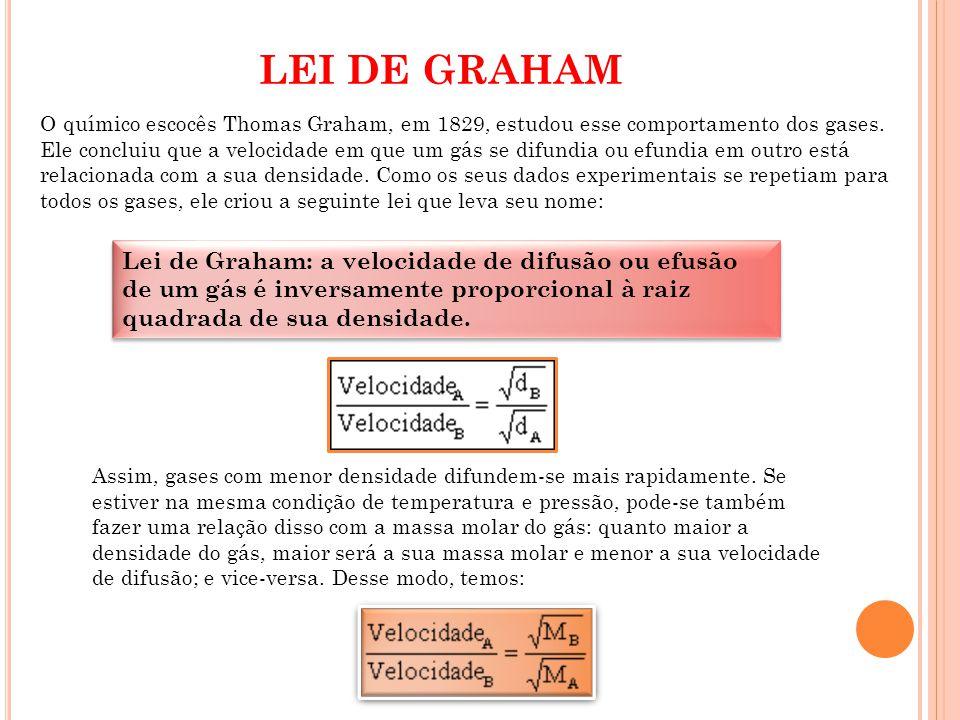 LEI DE GRAHAM