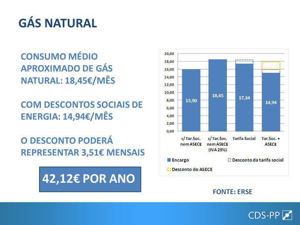 GÁS NATURAL CONSUMO MÉDIO APROXIMADO DE GÁS NATURAL: 18,45€/MÊS. COM DESCONTOS SOCIAIS DE ENERGIA: 14,94€/MÊS.