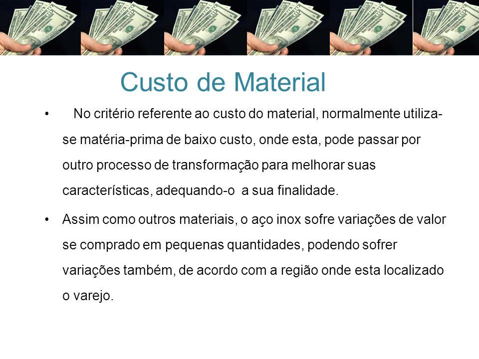 Custo de Material